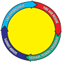 Yellow Dot Program Logo